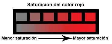saturación del color