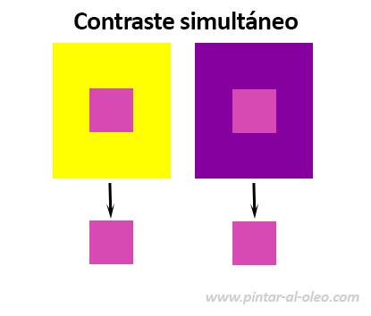 Contraste simultáneo de color, valor e intensidad