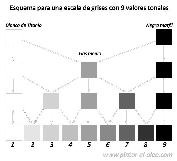 mezclas de colores grises para escala de valores tonales