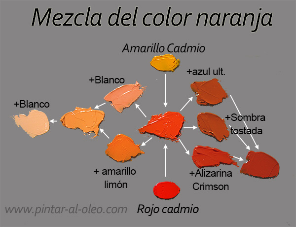 C mo se hace el color naranja anaranjado pintar al leo for Amarillo y rojo que color da