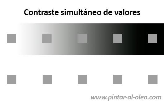 Contraste simultáneo de luminosidad o valores tonales
