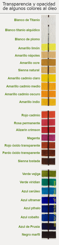 Colores transparentes opacos y veladuras pintar al leo - Nombres de colores de pinturas ...